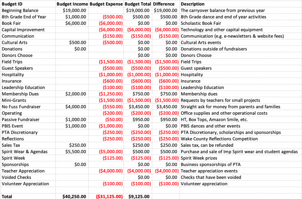 Proposed Budget for 2019-2020